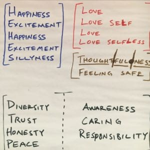Four blocks of words are listed in four corners of a large sheet of paper. In the top left, in blue marker: Happiness, excitement, happiness, excitement, silliness. The top right, in red marker: Love, love self, love, love selfless. Underneath, in brown marker: Thought | ful | ness, feeling safe. In the bottom left, in black marker: diversity, trust, honesty, peace. In the bottom right, also in black marker: awareness, caring, responsibility.